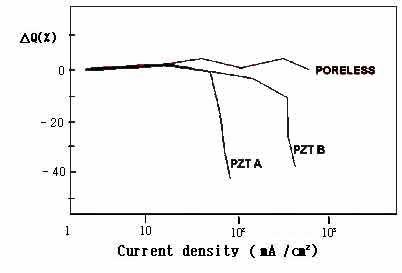 Graph of current density in poreless piezoceramic material compared to other grades