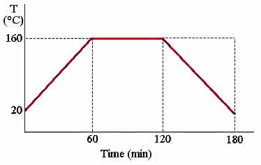 Time - temperature graph for testing of ultrasonic transducers